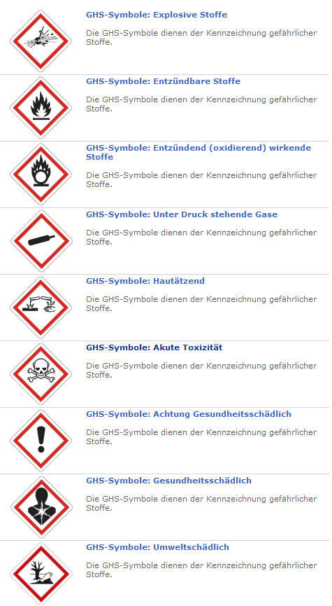 GHS steht für Globally Harmonized System of Classification, Labelling and Packaging of Chemicals.